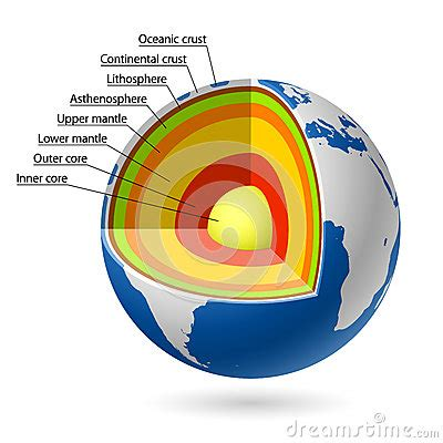 What Are the Earth's Layers in Order