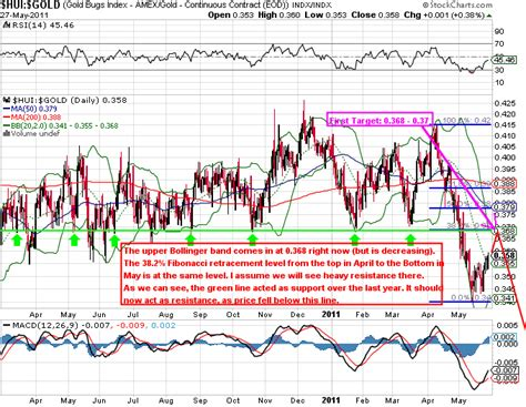 Gold priced in Euro and the HUI-index :: The Market Oracle