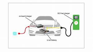 growing role of on board charger in electric vehicles With on demand charger