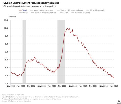 november unemployment rate unchanged  lowest level
