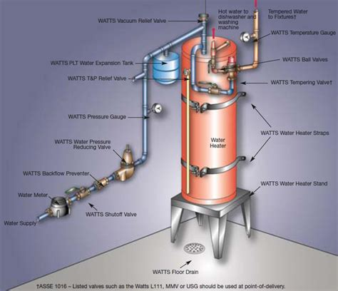 thermal expansion learn  watts canada