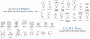 Color Temperature Chart For Led Bulbs A Buyer 39 S Guide To Buying Light Bulbs Learn About Lumens