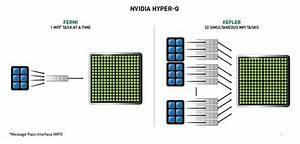 NVIDIA Kepler Compute Architecture | High Performance ...