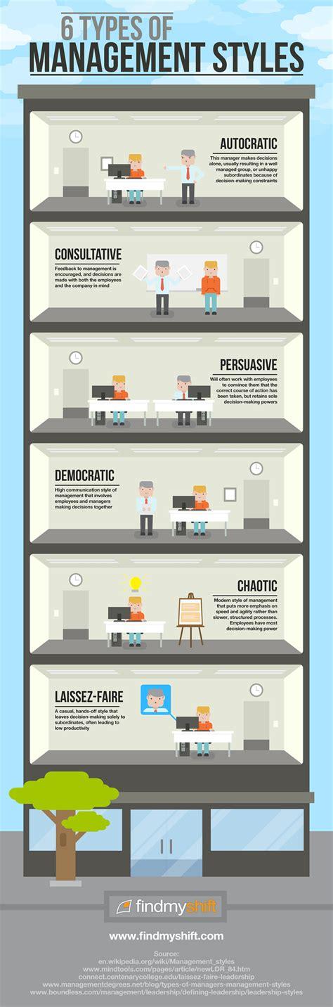 management styles findmyshift