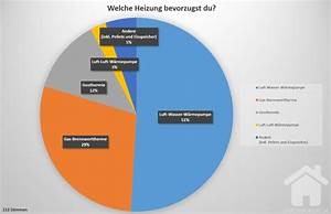 Welche Heizung Bei Neubau : umfrageergebnis welche heizung f r den neubau unser baublog ~ Articles-book.com Haus und Dekorationen