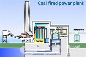How Coal Fired Power Plant Boiler Working