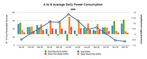 renewable energy solar power pv