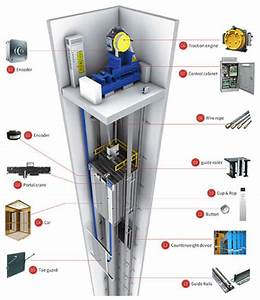 Elevator Components And Their Functions