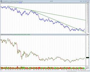 20131227 Bm Industrial Metals And Mining Breadth Charts
