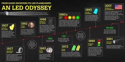 Led Infographic Radio Lighting Odyssey Flashlights Timeline