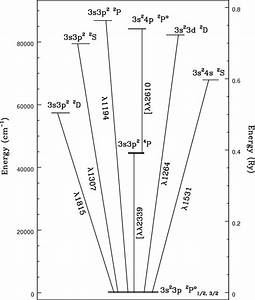 Radiative Transition Rates And Collision Strengths For Si