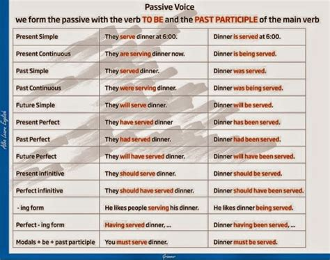 passive voice tenses table learn english
