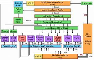 Ibm Unveils Power8 And Openpower Pincer Attack On Intel U2019s