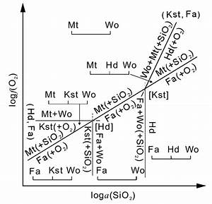 The Isobaric Logf O 2