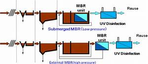34 Mbr Wastewater Treatment Process Flow Diagram