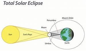 Artificial Eclipses - Idea Box - Dual Universe
