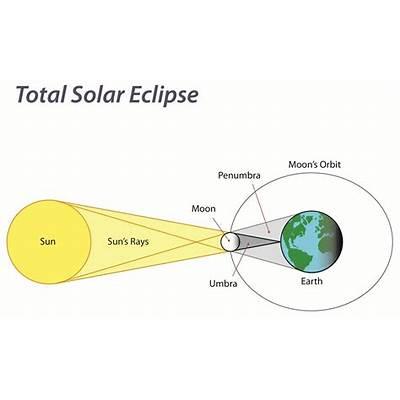 See the Solar EclipseNat Geo Education Blog
