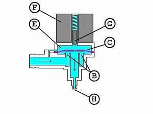 Funzionamento elettrovalvola acqua Termosifoni in ghisa scheda tecnica