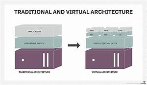 What Is Virtualization Architecture