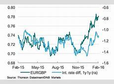 Tesco exchange rate euro to pound