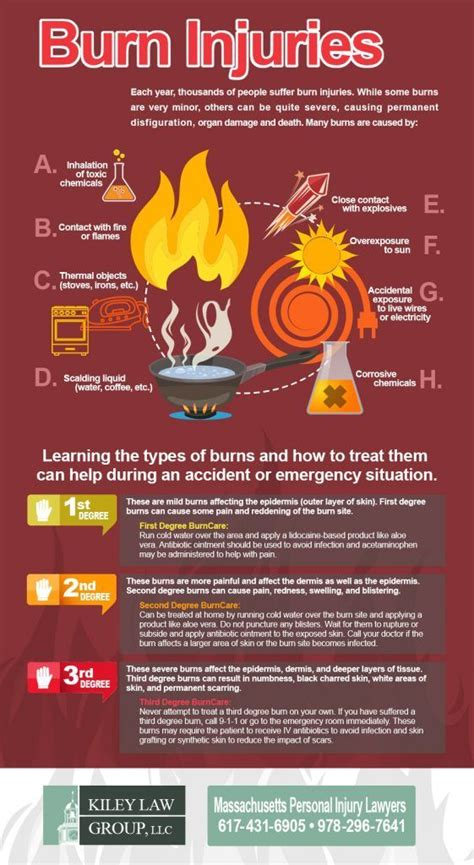 Types of burns and how to treat them.   Burn injury, First ...
