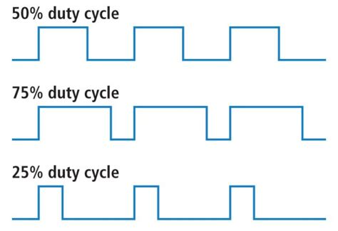 Generation Pwm Signals With Variable Duty Cycle Using Fpga