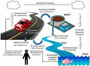 Water Sources Diagram