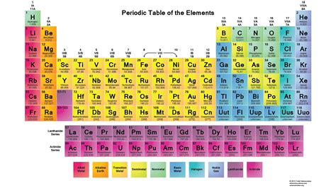 periodic table of elements chart printable periodic tables science notes and projects