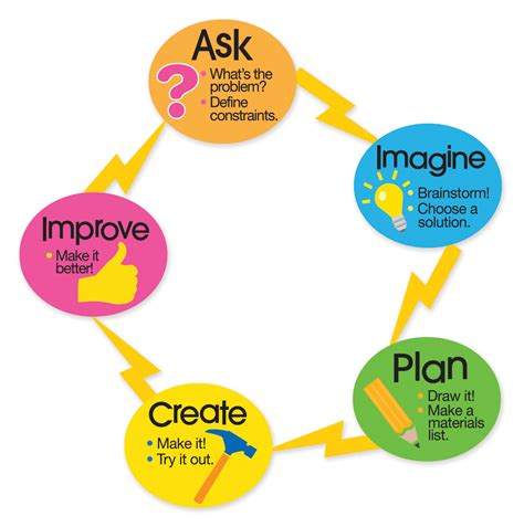 engineering design process make something magical with our magnet kits dowling magnets