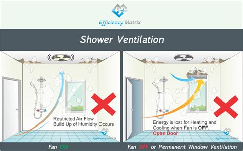 how do bathroom exhaust fans work stopping bathroom mould