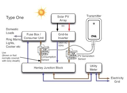 Pv Diagram Unit by Residential Solar Data Collection And Monitoring