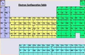What Is The Electron Configuration Of Cobalt