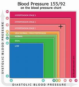 Blood Pressure 155 over 92 - what do these values mean?  Hypertension Hawthorn
