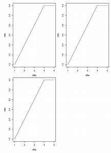 Plot Multiple Diagrams On One Page In R