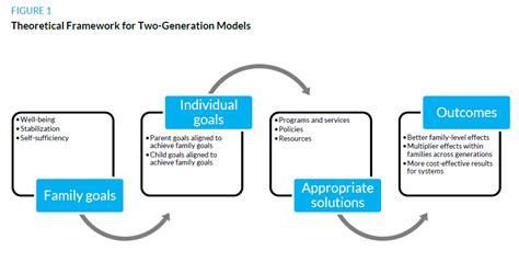 theoretical framework   generation models urban