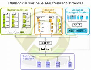 15 runbook template images run book automation mapador With sample runbook template