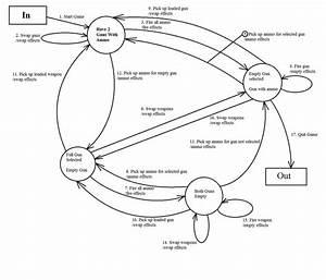 Test Flow Diagrams