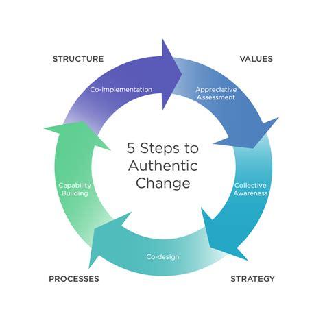 organizational change leadership lc global