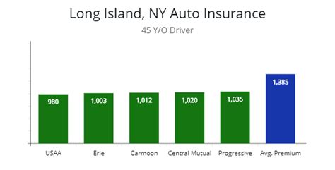 cheap auto insurance quotes long island  york