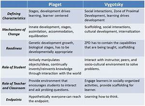 Piaget Vs Vygotsky Constructivism In A Nutshell Child Development Theories