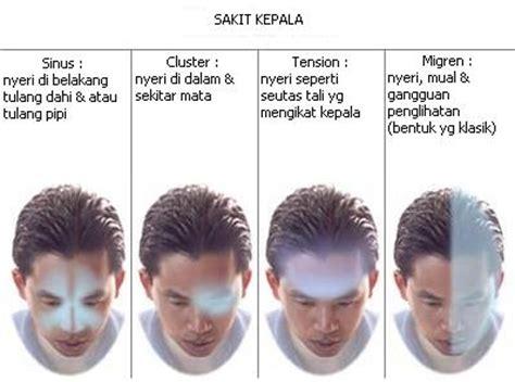 7 punca rasa sakit kepala dr rozmey herba prima marketing