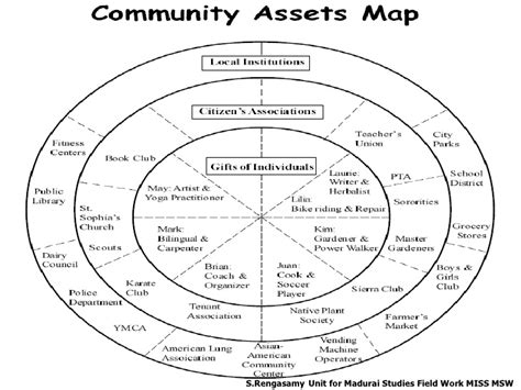asset mapping template introduction to community asset mapping