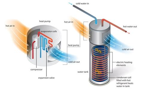 Hybrid Water Heater Diagram by Water Heater Replacement Tankless Hybrid Power