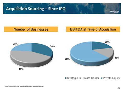 TransDigm Group (TDG) Investor Presentation - Slideshow ...
