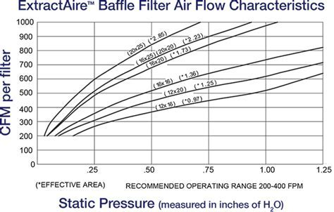 ExtractAire? Baffle Filters   Streivor Air Systems