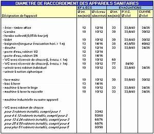 Dimension Raccord Plomberie : plomberie sanitaire adduction eau froide chaude bouclage appareils simultaneite wc evier ~ Melissatoandfro.com Idées de Décoration