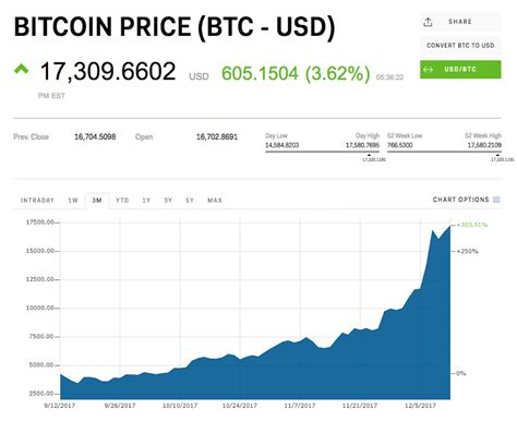 Live (btc) bitcoin price in india. Senior Facebook exec David Marcus is joining Coinbase's board | Business Insider India