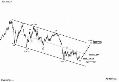 Eur Usd Chart Term Wave Analysis Weekly