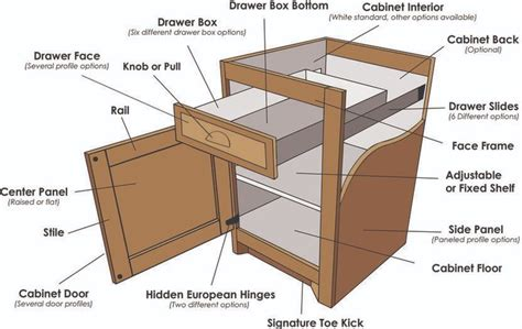 cabinet parts diagram google search kitchen cabinet