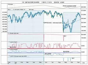 Chart Of The Day Ivv Core Spx Etf Stubbornly Bullish